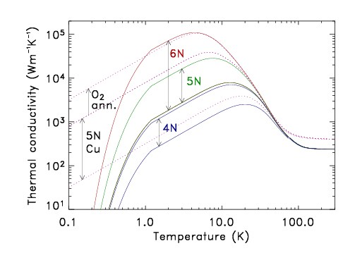A graph showing the thermal conductivity of pure aluminium with 4N, 5N and 6N purity - from reference [3]